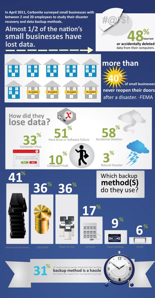 Backup and Disaster Recovery Facts - Roan Solutions