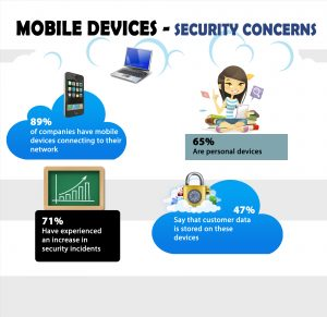 BYOD Devices - Security Concerns